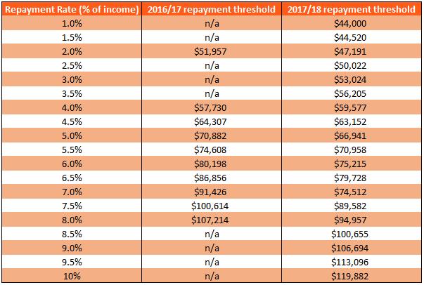 Australian-budget- new-student-debt-thresholds