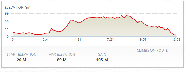 Bay-to-Breakers-elevation-map