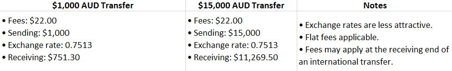 transferring-money-overseas-australian-bank-comparison
