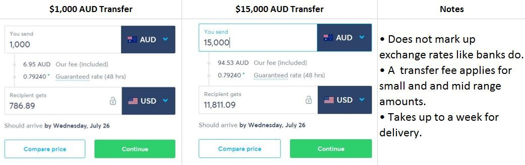 transferring-money-overseas-transferwise-comparison