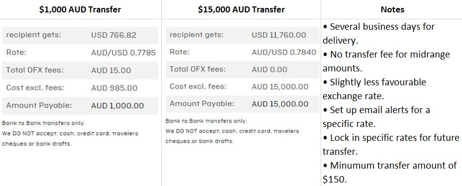 transferring-money-overseas-ofx-comparison