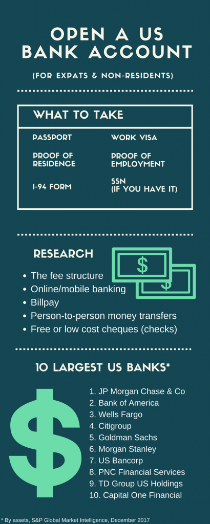 Opening a US bank account infographic